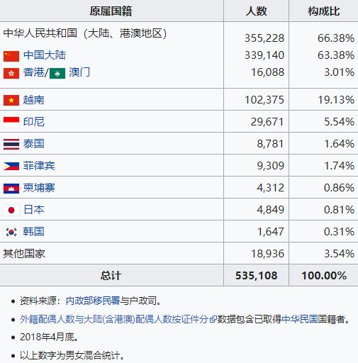 越南新娘人數